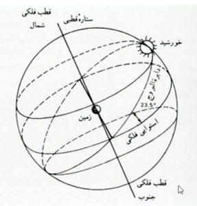 سالنامه پاسارگاد   ماه کبیسه